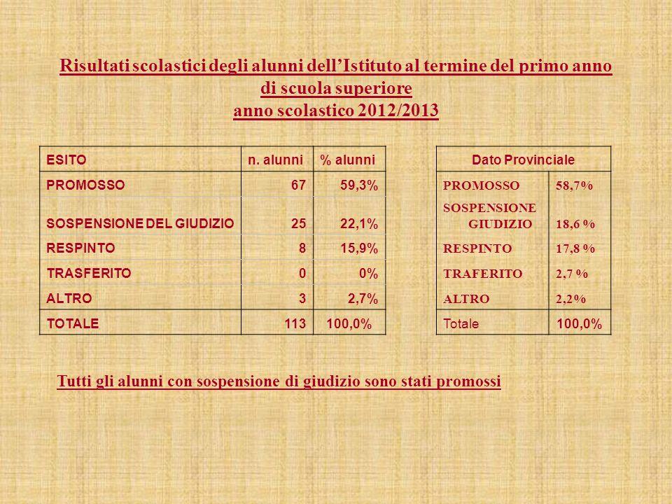 Risultati scolastici degli alunni dell'Istituto al termine del primo anno di scuola superiore anno scolastico 2012/2013