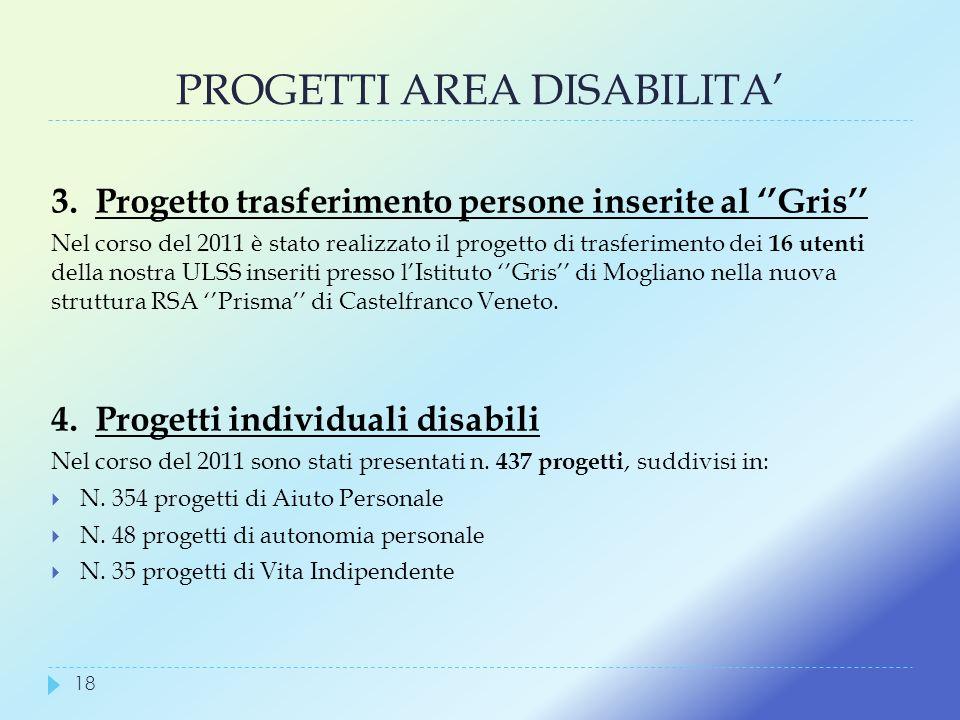 PROGETTI AREA DISABILITA'