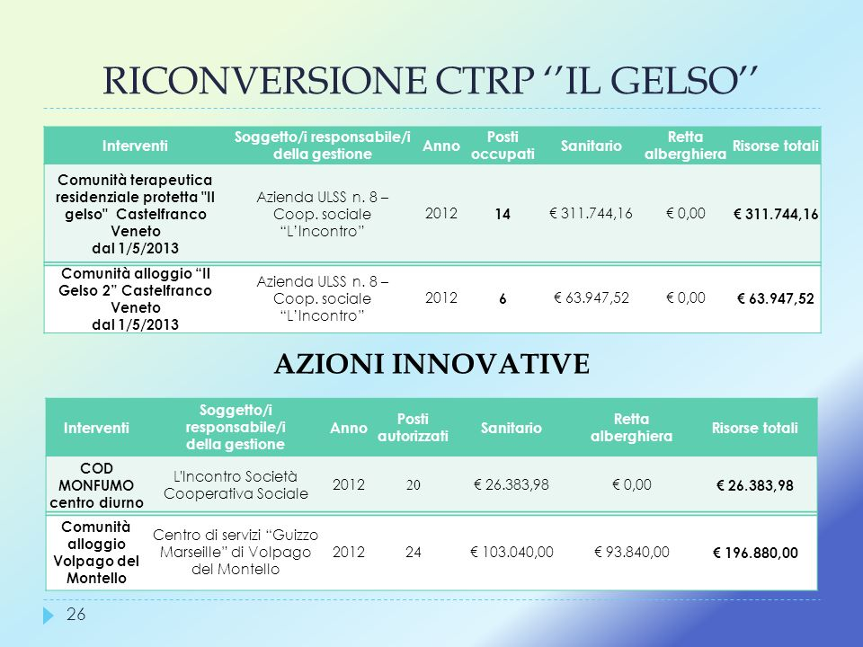 RICONVERSIONE CTRP ''IL GELSO''