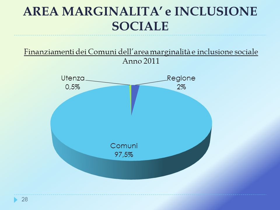 AREA MARGINALITA' e INCLUSIONE SOCIALE