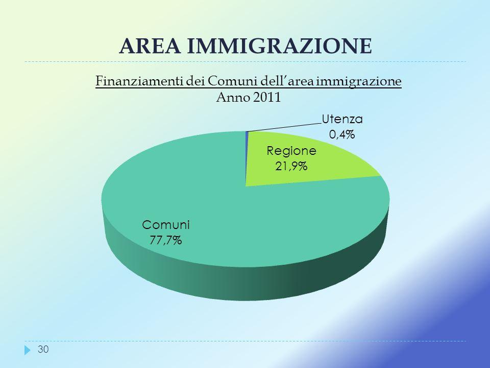 Finanziamenti dei Comuni dell'area immigrazione