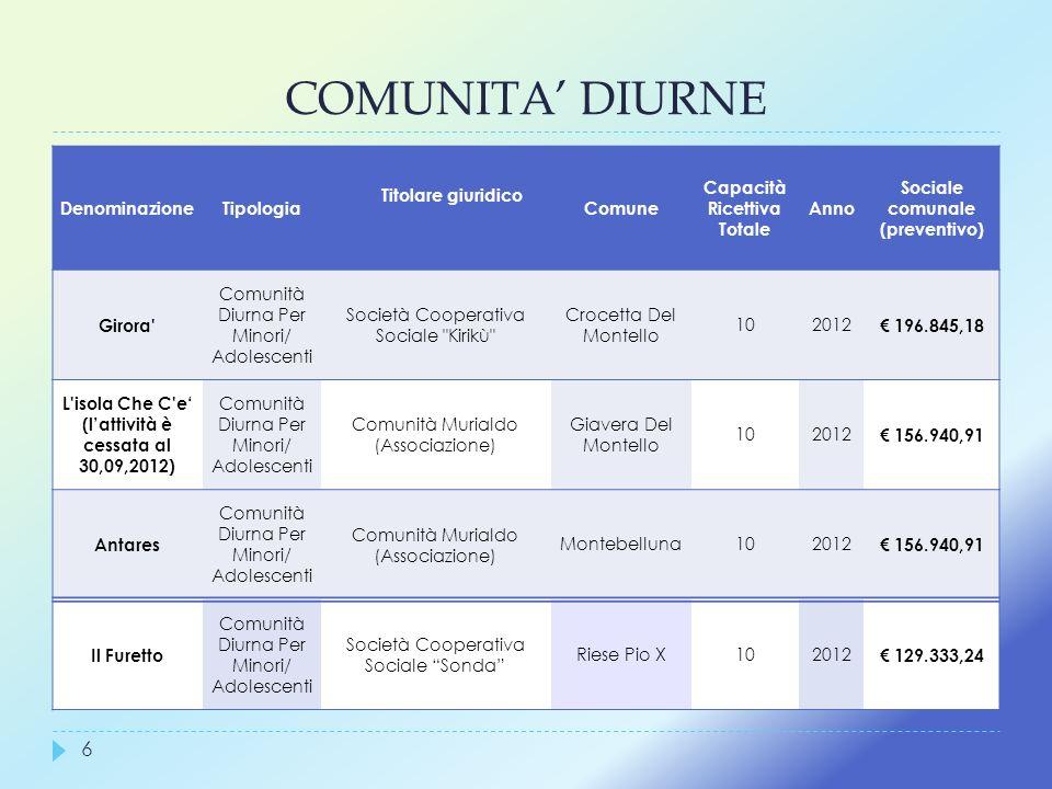 Capacità Ricettiva Totale (l'attività è cessata al 30,09,2012)