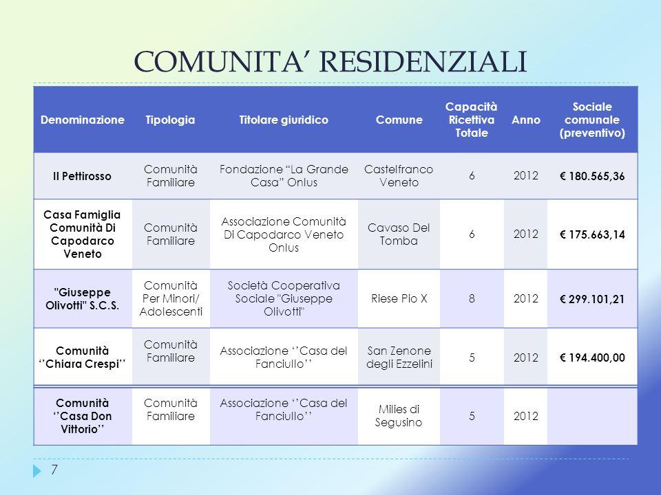 COMUNITA' RESIDENZIALI