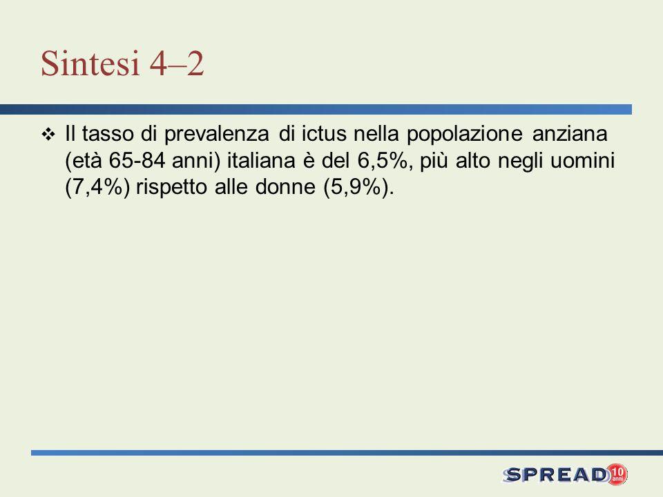 Sintesi 4–2