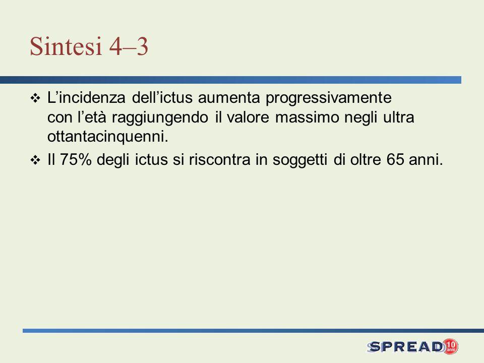 Sintesi 4–3 L'incidenza dell'ictus aumenta progressivamente con l'età raggiungendo il valore massimo negli ultra ottantacinquenni.