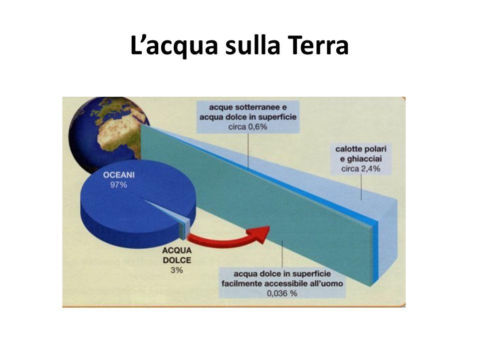 L'acqua sulla Terra