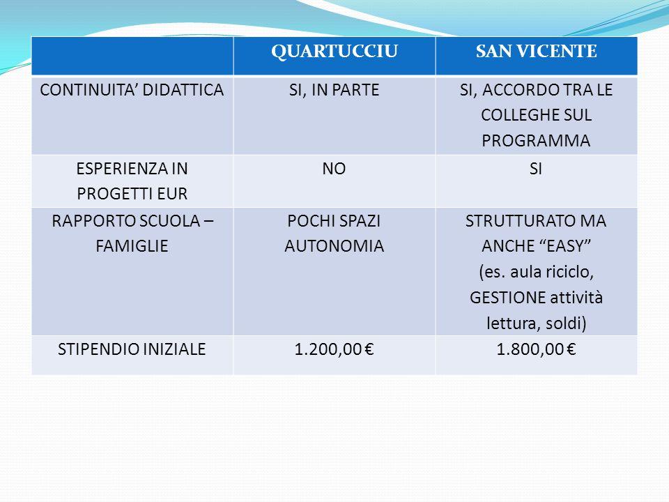 QUARTUCCIU SAN VICENTE