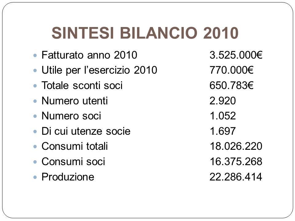 SINTESI BILANCIO 2010 Fatturato anno 2010 3.525.000€