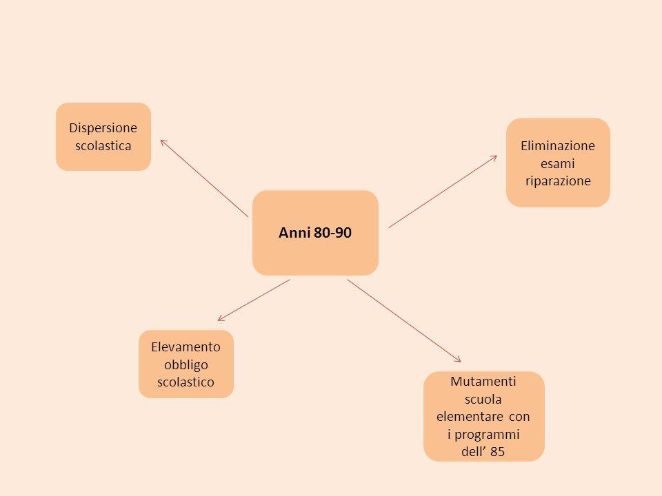 Anni 80-90 Dispersione scolastica Eliminazione esami riparazione