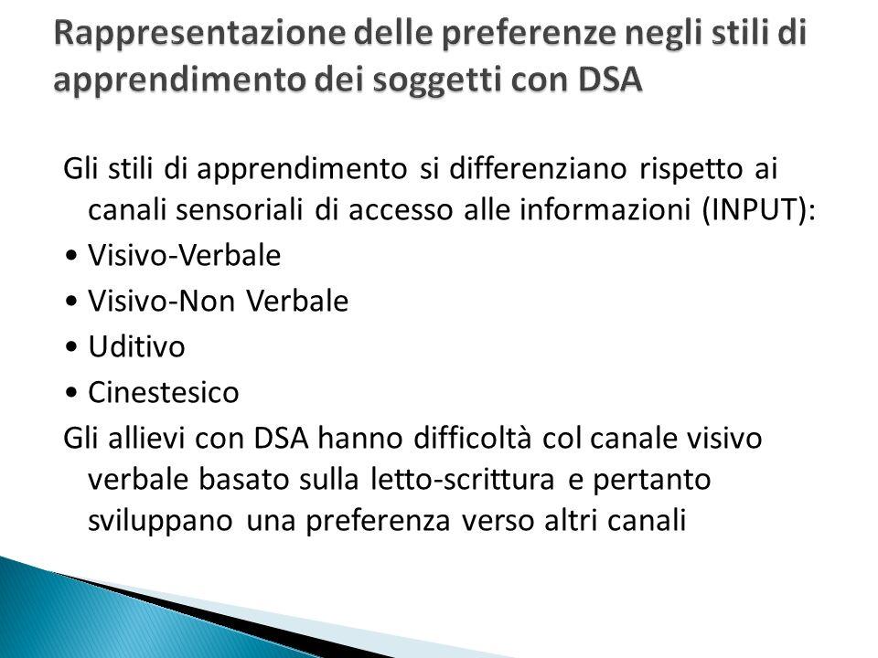 Rappresentazione delle preferenze negli stili di apprendimento dei soggetti con DSA