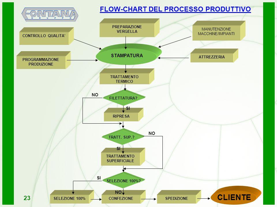 CLIENTE FLOW-CHART DEL PROCESSO PRODUTTIVO 23