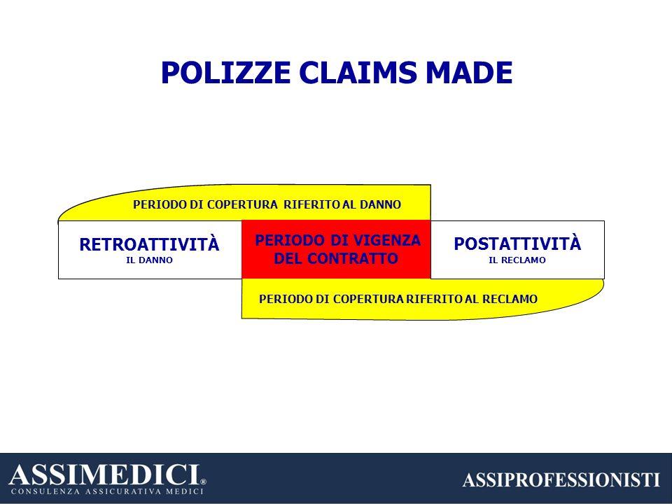 POLIZZE CLAIMS MADE RETROATTIVITÀ POSTATTIVITÀ PERIODO DI VIGENZA