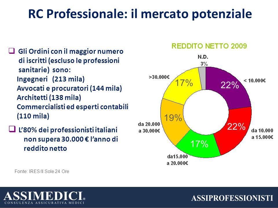 RC Professionale: il mercato potenziale
