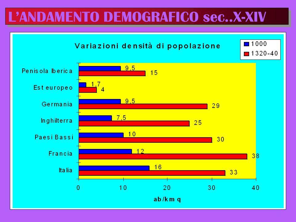 L'ANDAMENTO DEMOGRAFICO sec..X-XIV