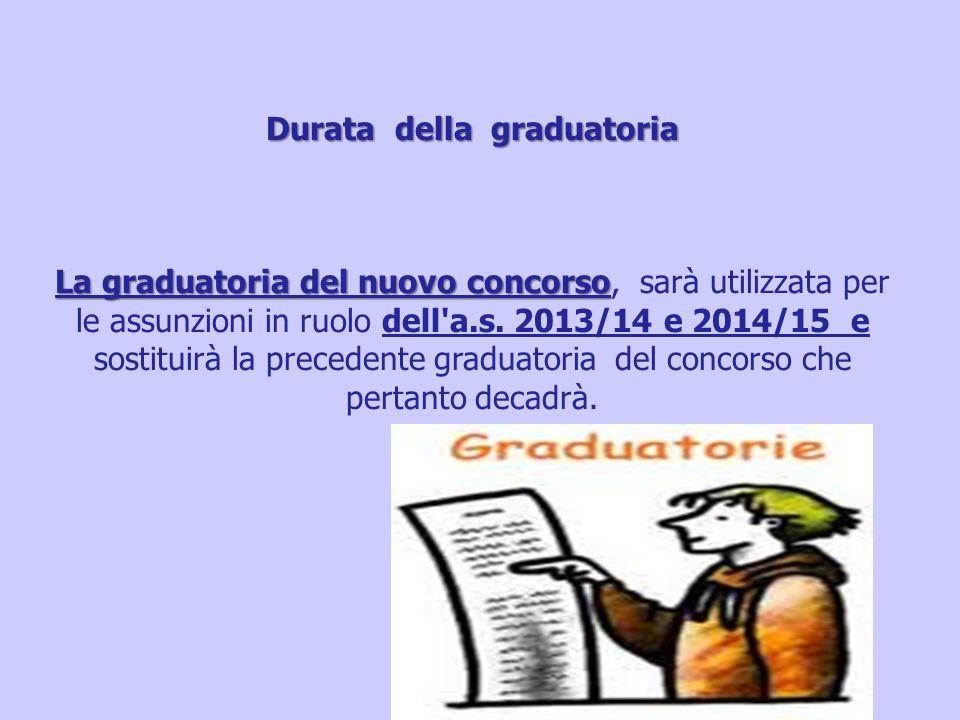 Durata della graduatoria