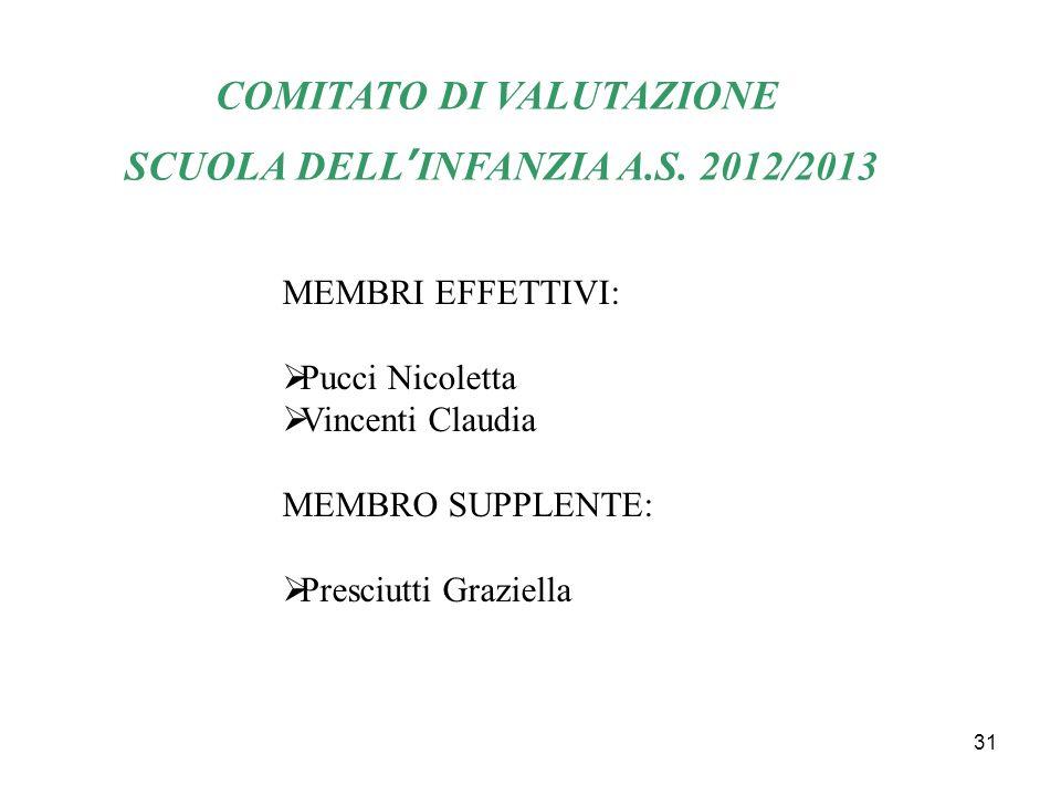 COMITATO DI VALUTAZIONE SCUOLA DELL'INFANZIA A.S. 2012/2013