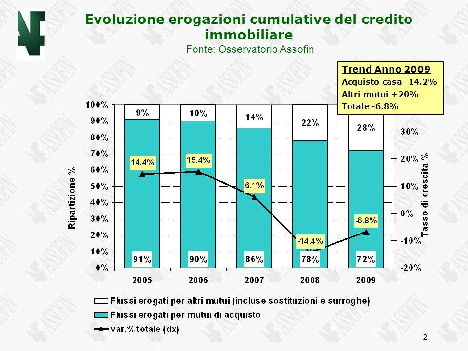 Evoluzione erogazioni cumulative del credito immobiliare