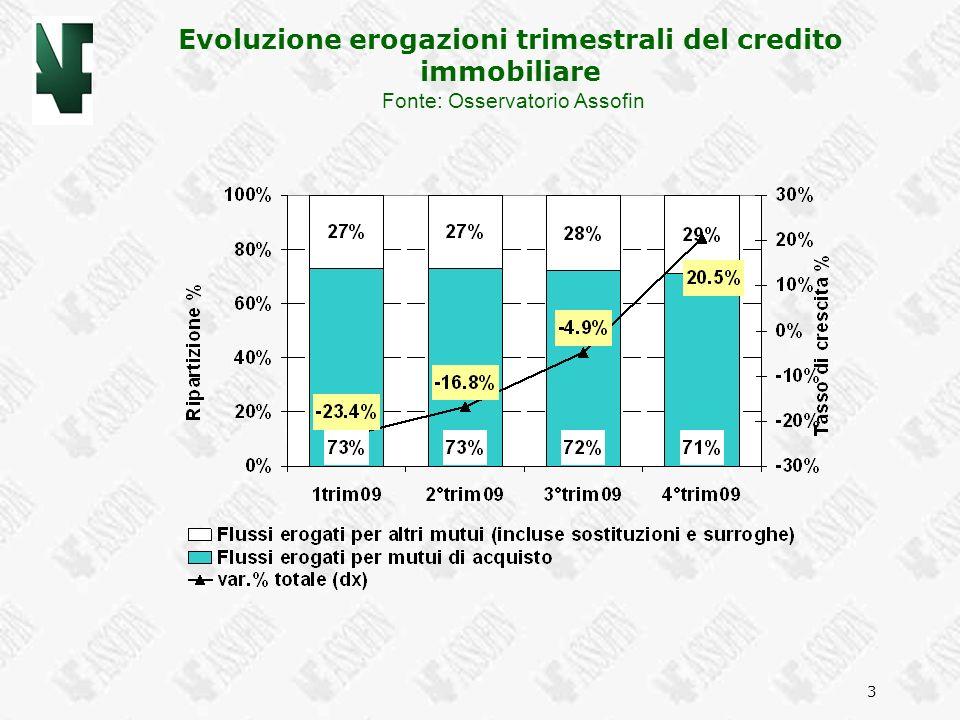 Evoluzione erogazioni trimestrali del credito immobiliare