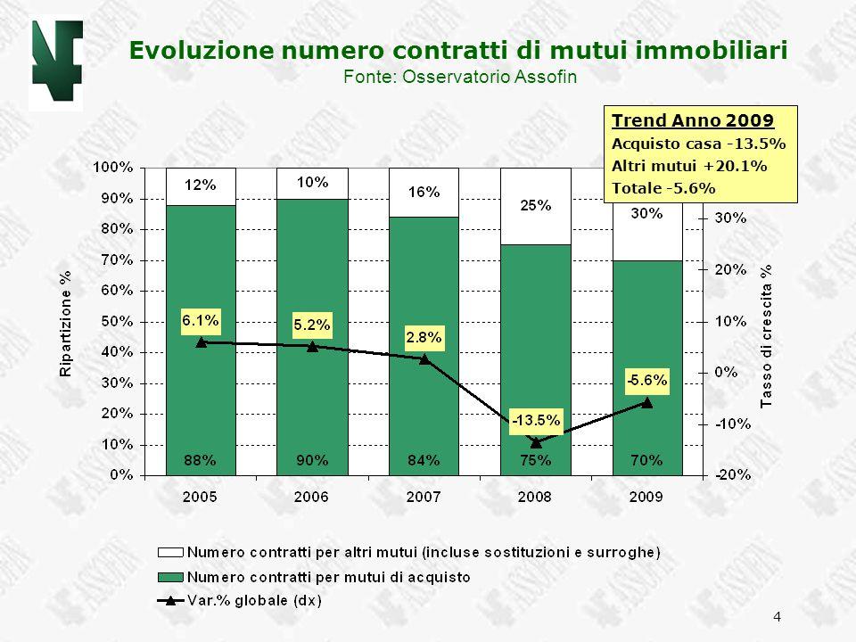 Evoluzione numero contratti di mutui immobiliari
