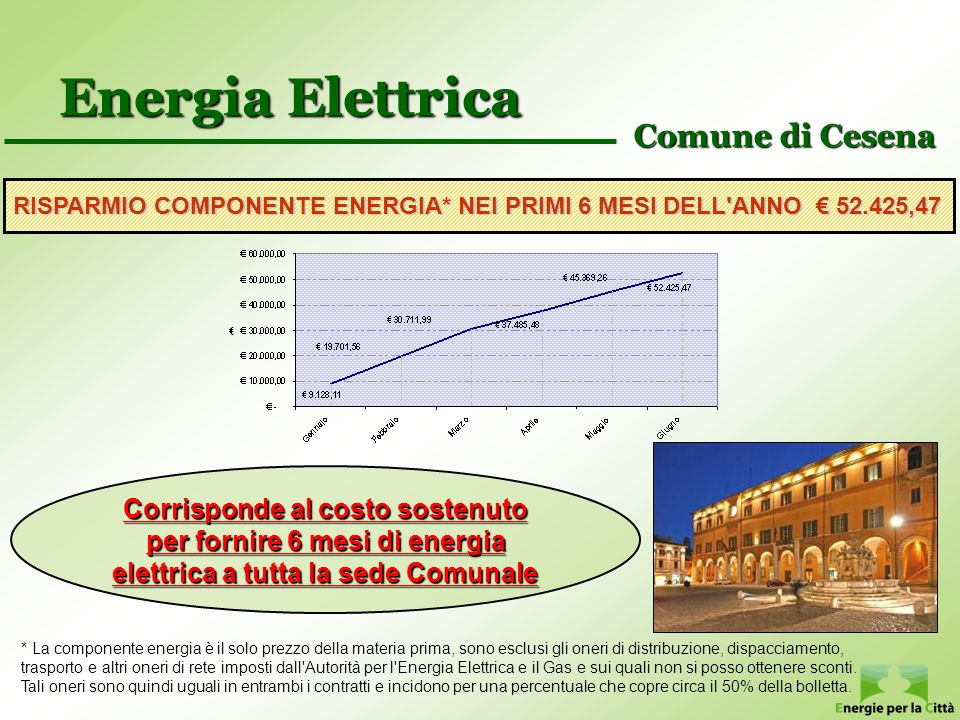 Energia Elettrica Comune di Cesena
