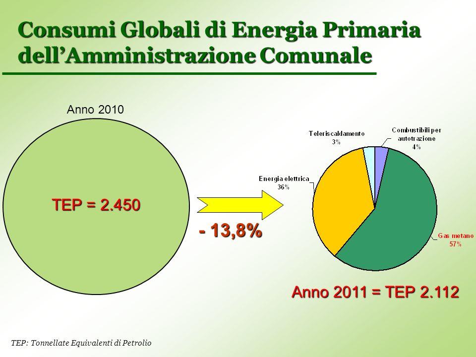 Consumi Globali di Energia Primaria dell'Amministrazione Comunale