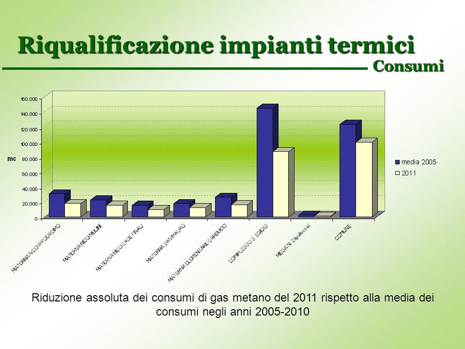 Riqualificazione impianti termici