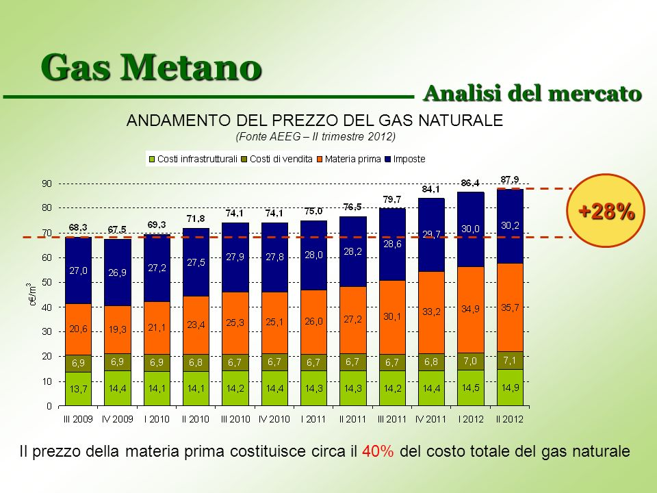Gas Metano Analisi del mercato +28%