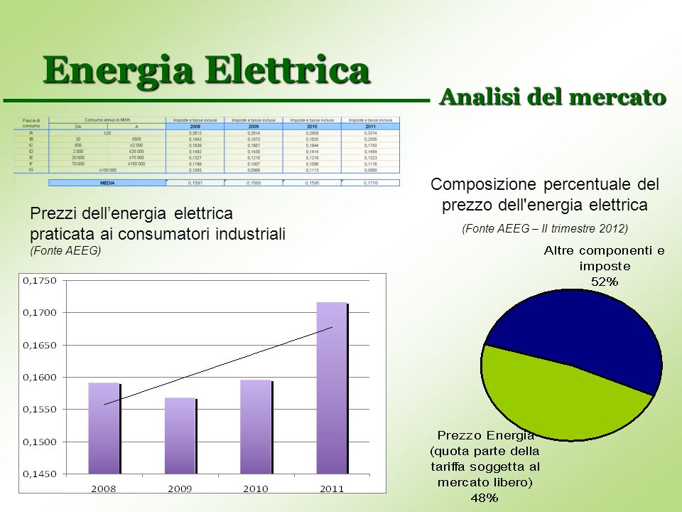 Energia Elettrica Analisi del mercato