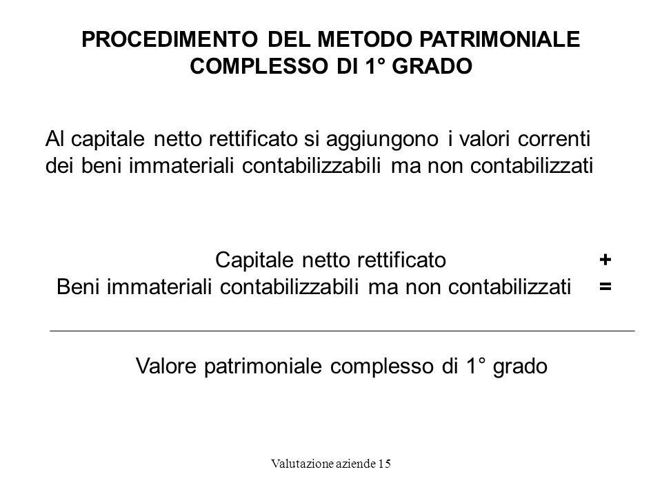 PROCEDIMENTO DEL METODO PATRIMONIALE COMPLESSO DI 1° GRADO