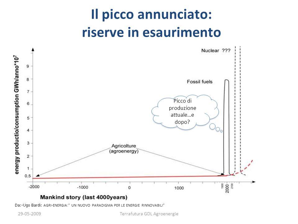 Il picco annunciato: riserve in esaurimento