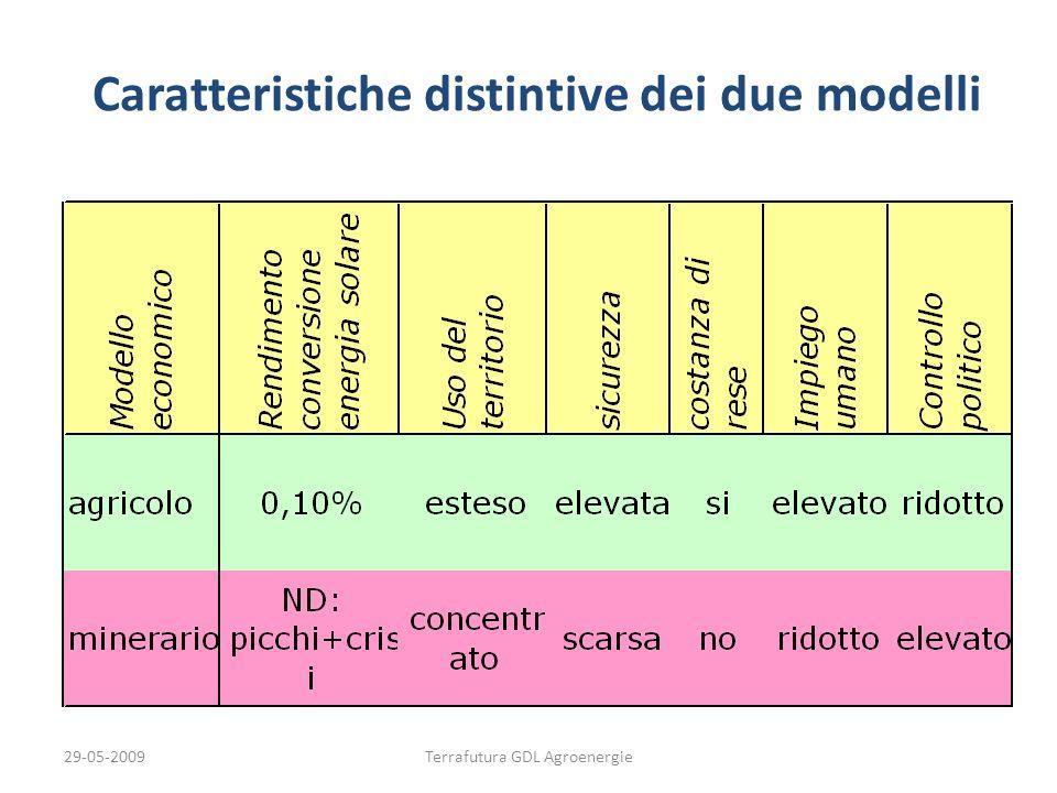 Caratteristiche distintive dei due modelli