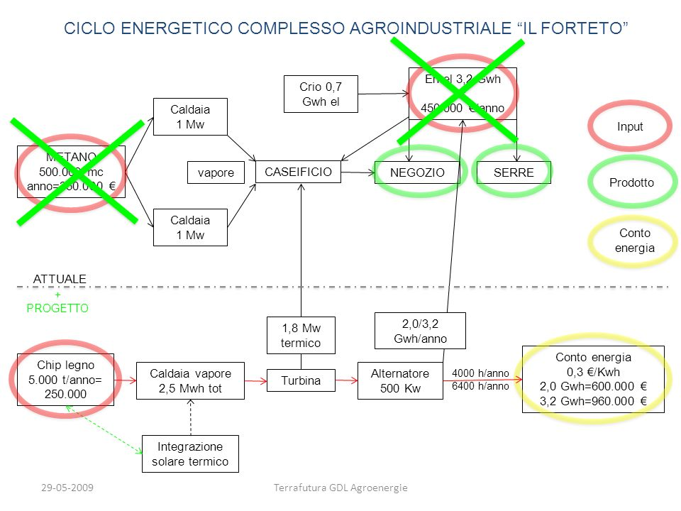 CICLO ENERGETICO COMPLESSO AGROINDUSTRIALE IL FORTETO