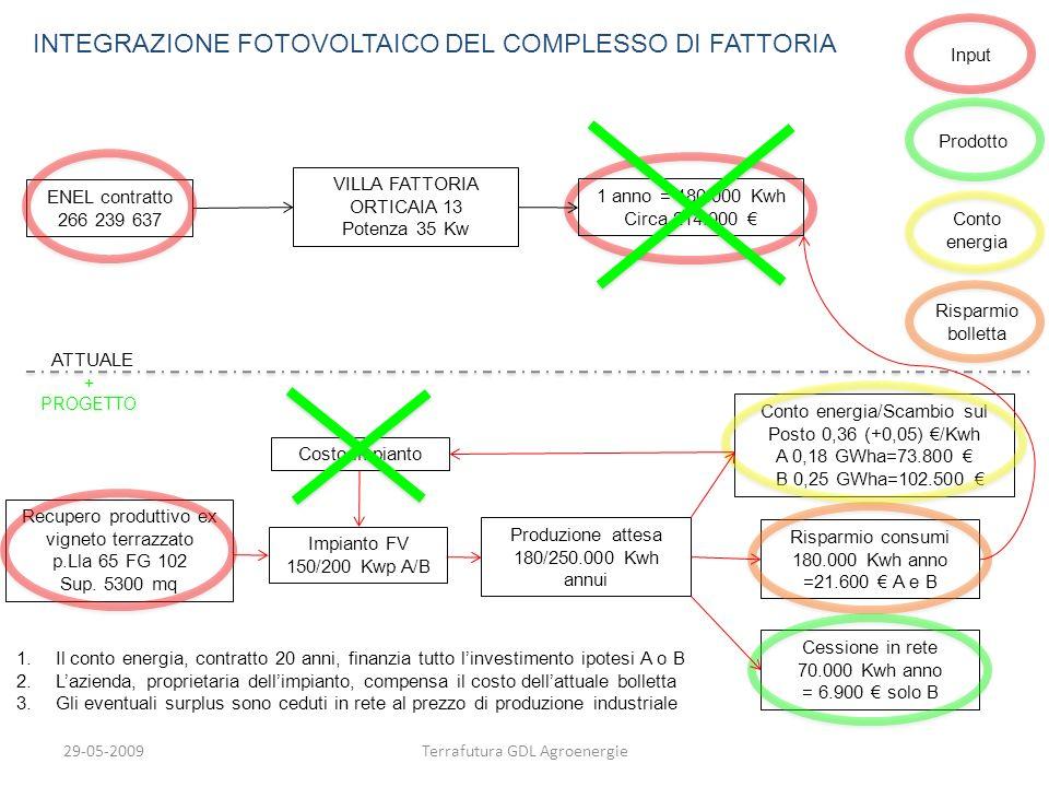 INTEGRAZIONE FOTOVOLTAICO DEL COMPLESSO DI FATTORIA