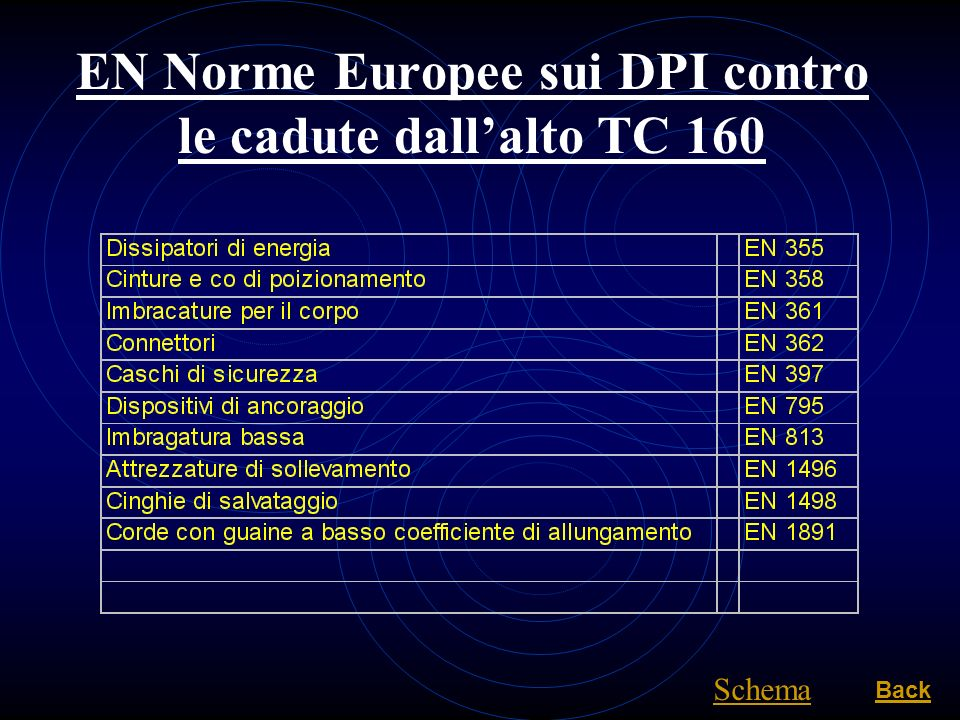 EN Norme Europee sui DPI contro le cadute dall'alto TC 160