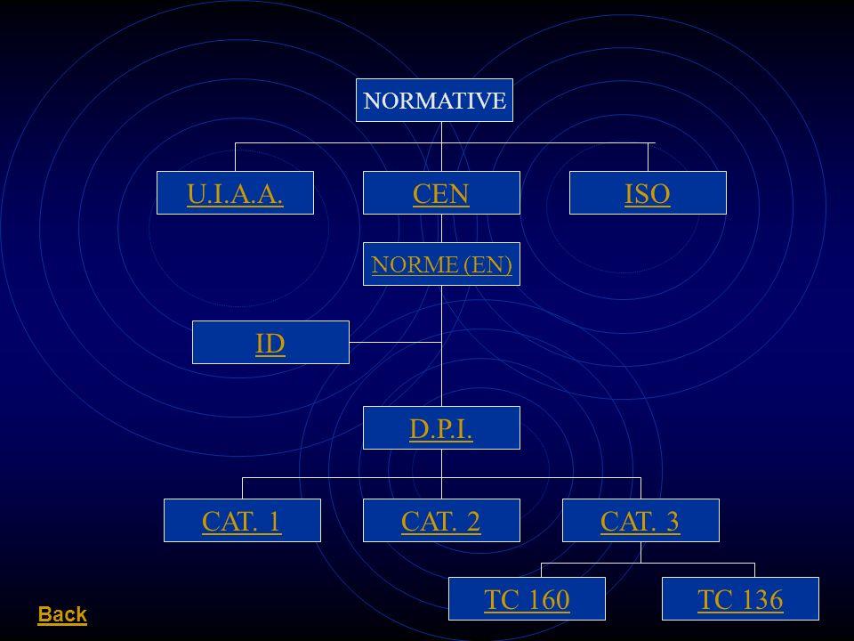U.I.A.A. CEN ISO ID D.P.I. CAT. 1 CAT. 2 CAT. 3 TC 160 TC 136