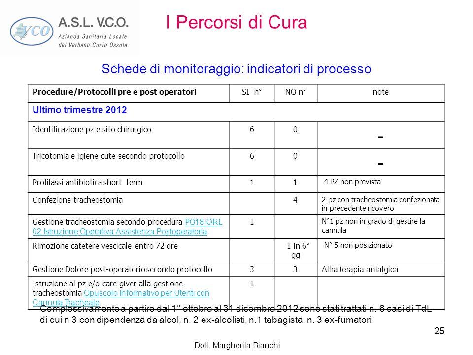 I Percorsi di Cura Schede di monitoraggio: indicatori di processo