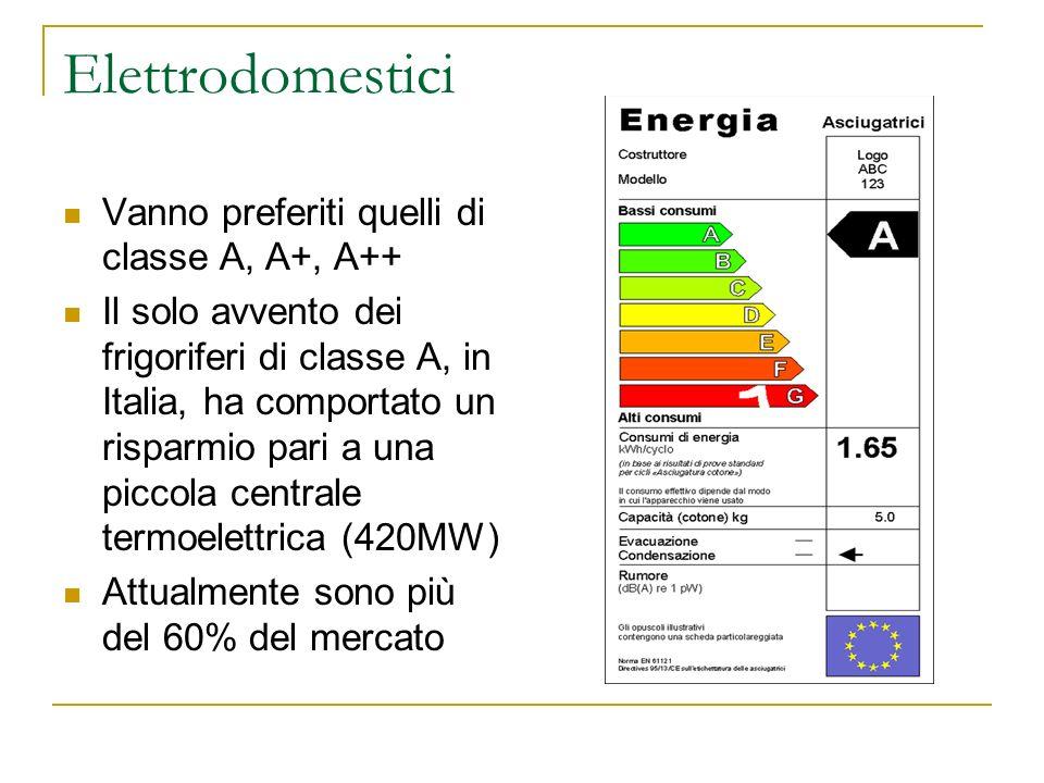 Elettrodomestici Vanno preferiti quelli di classe A, A+, A++