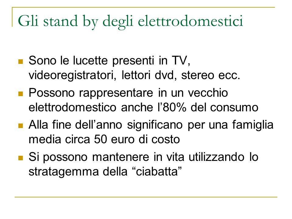 Gli stand by degli elettrodomestici