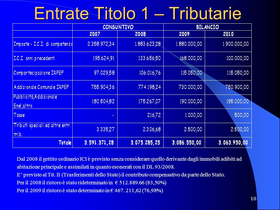 Entrate Titolo 1 – Tributarie