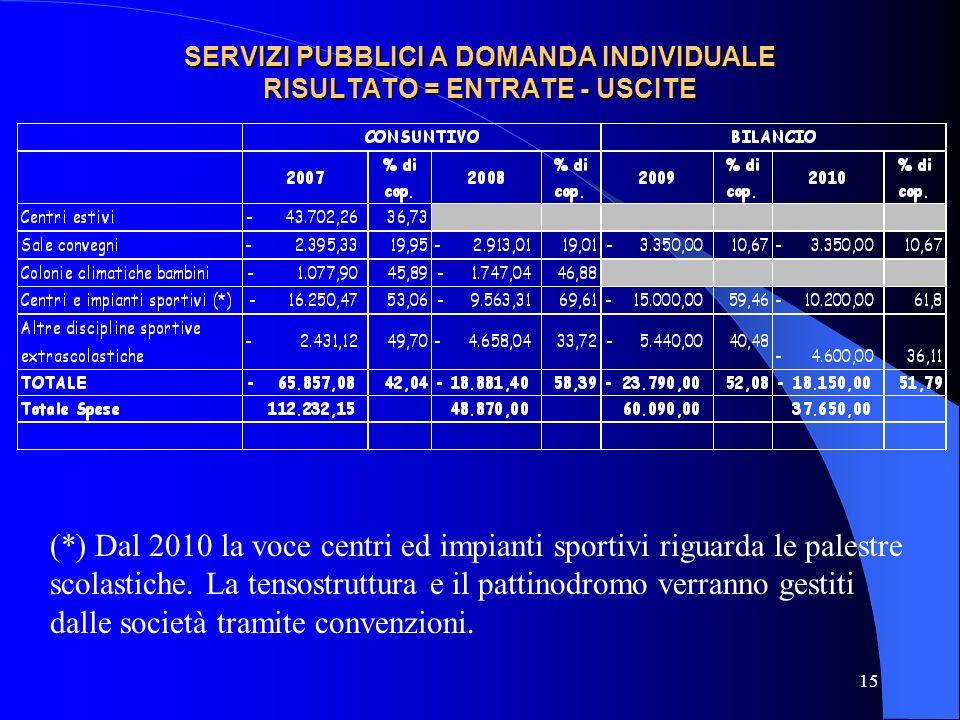 SERVIZI PUBBLICI A DOMANDA INDIVIDUALE RISULTATO = ENTRATE - USCITE