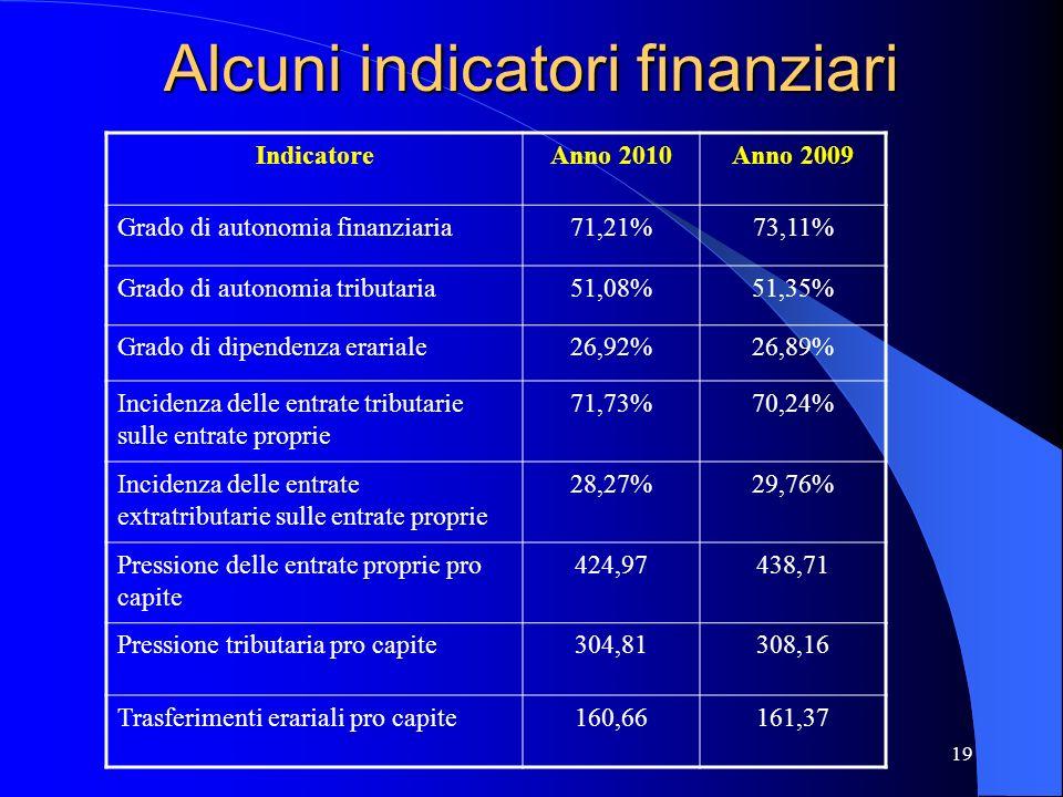Alcuni indicatori finanziari