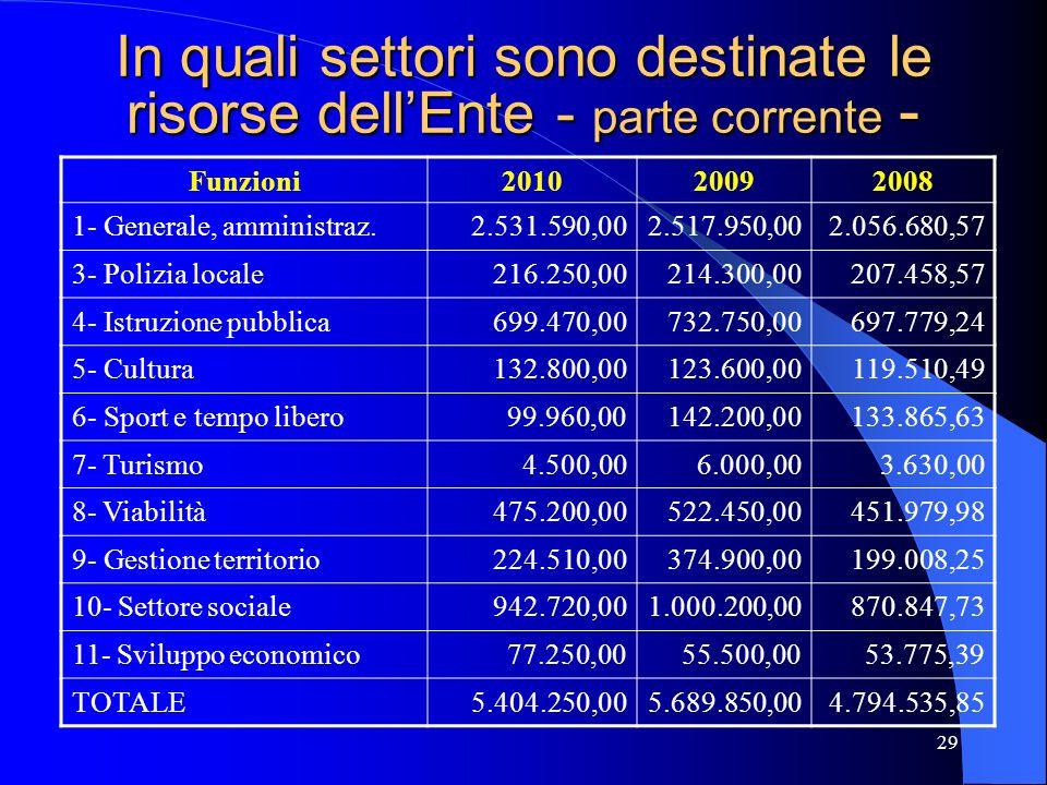 In quali settori sono destinate le risorse dell'Ente - parte corrente -