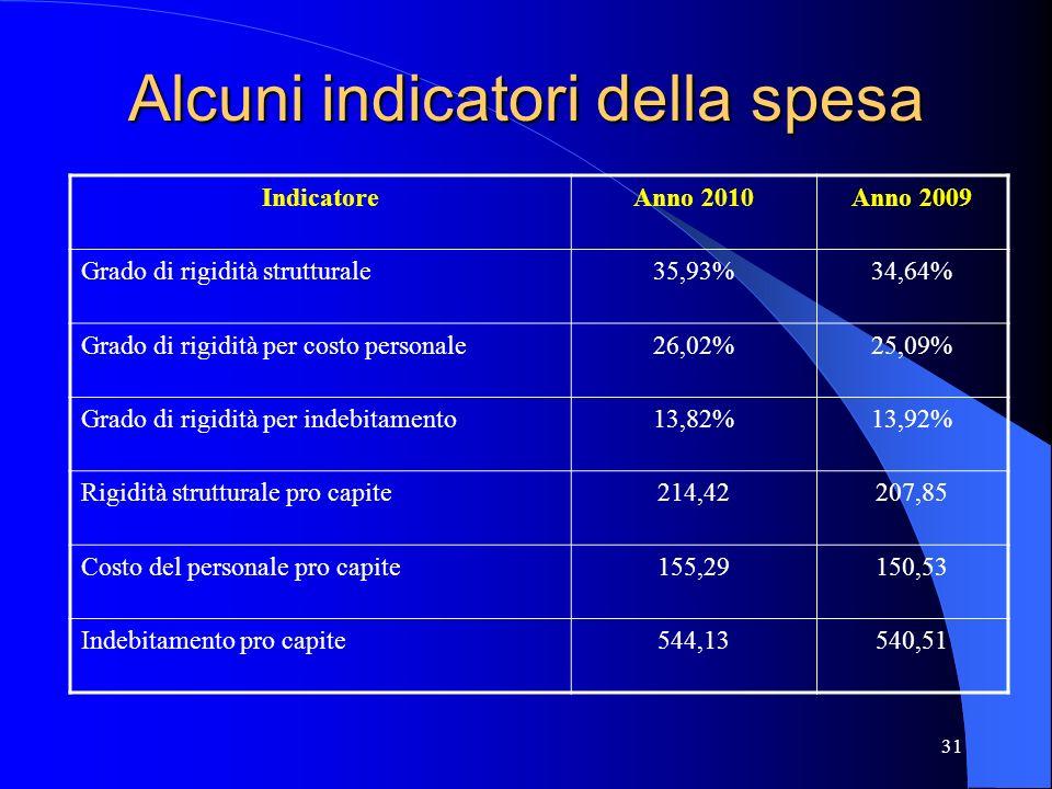 Alcuni indicatori della spesa