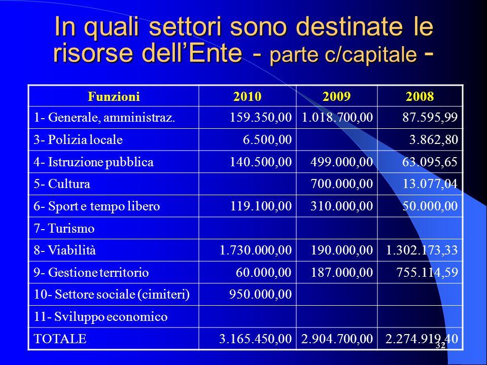 In quali settori sono destinate le risorse dell'Ente - parte c/capitale -