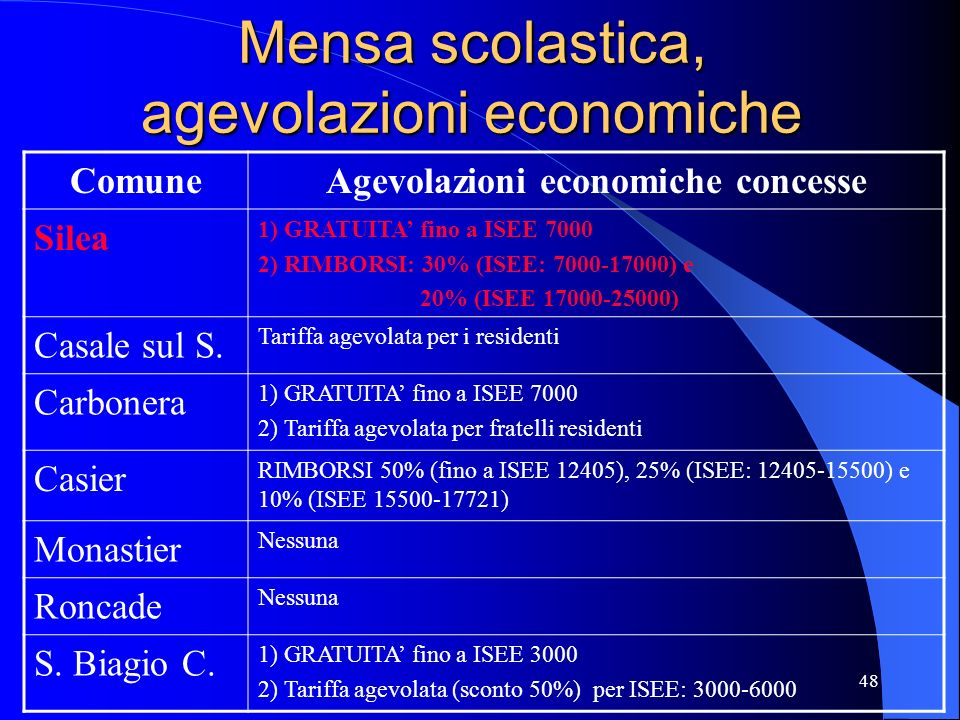 Mensa scolastica, agevolazioni economiche