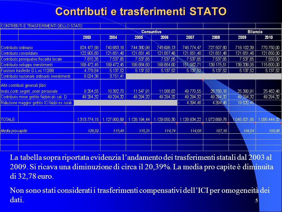 Contributi e trasferimenti STATO
