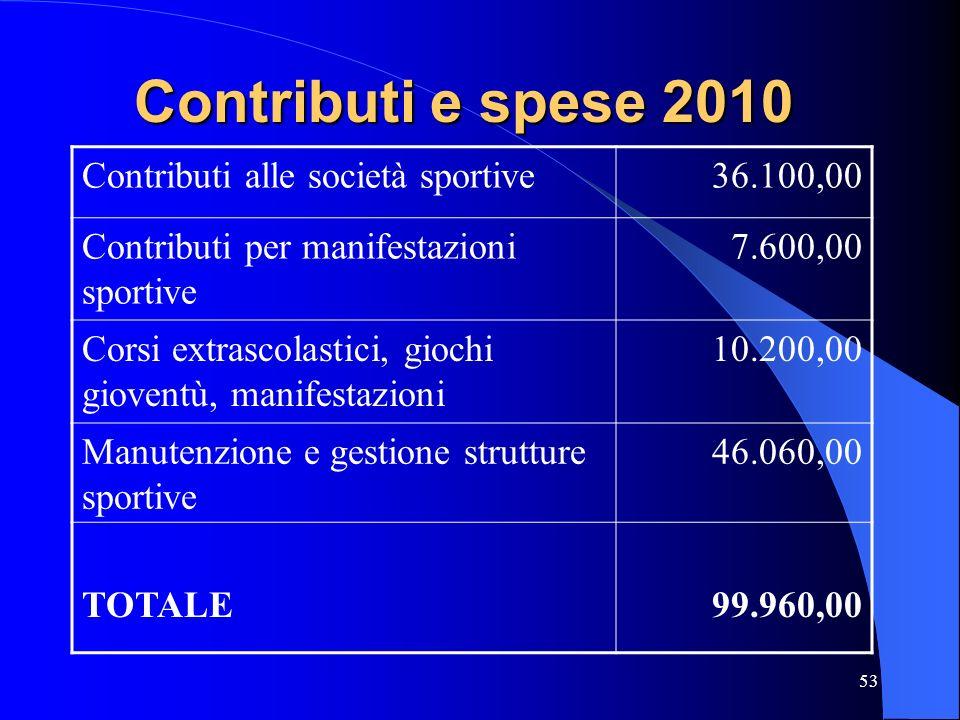 Contributi e spese 2010 Contributi alle società sportive 36.100,00