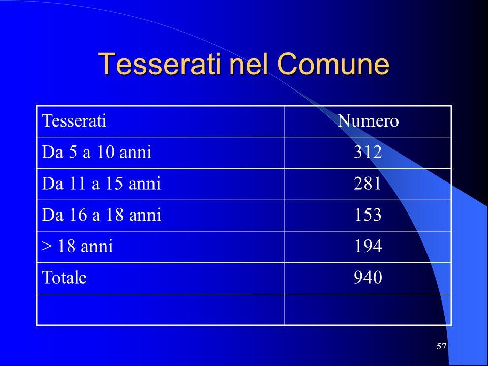 Tesserati nel Comune Tesserati Numero Da 5 a 10 anni 312
