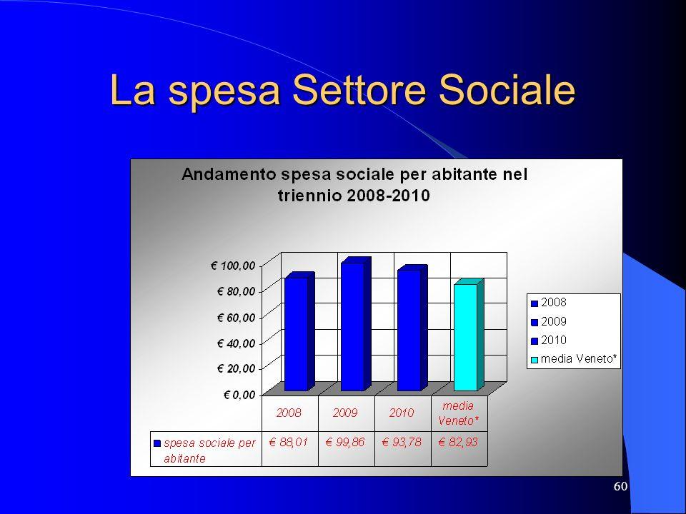 La spesa Settore Sociale