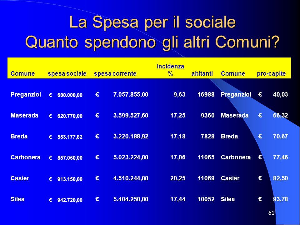 La Spesa per il sociale Quanto spendono gli altri Comuni